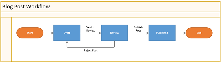 How to Model Workflows in REST APIs - Kenneth Lange's Blog