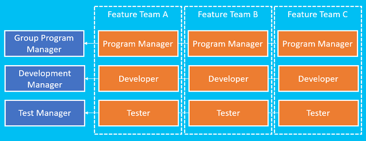 Team Pattern #2: The Matrix Team - Kenneth Lange's Blog
